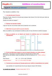 Situation problèmes – Cours – Addition et soustraction des nombres décimaux : 6eme Primaire