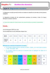 Diagrammes circulaires – Cours – Gestion des données : 6eme Primaire