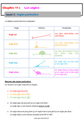Angles particuliers – Cours : 6eme Primaire