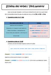 Schéma des verbes – Verb patterns – Cours : 3eme Secondaire