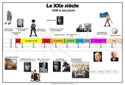Chronologie des évènements de la première guerre mondiale à la construction européenne – Au XXe siècle – La Famille pass temps : 5eme Primaire