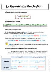 Pluperfect – Concordance des temps – Cours : 3eme Secondaire