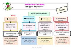 Les types de phrases – Étude de la langue – Cours, Leçon : 3eme Primaire