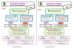 Les formes de phrases – Étude de la langue – Cours, Leçon : 3eme Primaire