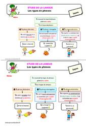 Les types de phrases – Étude de la langue – Cours, Leçon : 2eme Primaire