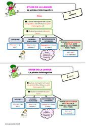 Les phrases interrogatives – Étude de la langue – Cours, Leçon : 3eme Primaire