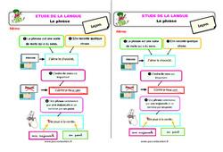 La phrase – Étude de la langue – Cours, Leçon : 2eme Primaire