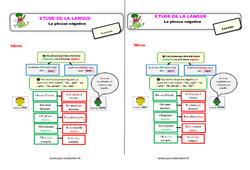 Les phrases négatives – Étude de la langue – Cours, Leçon : 2eme Primaire