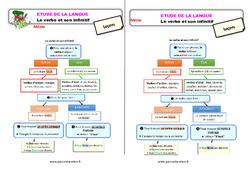 Le verbe et son infinitif – Étude de la langue – Cours, Leçon : 3eme Primaire