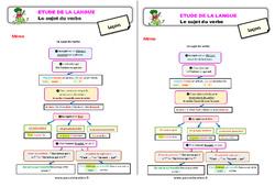 Le sujet du verbe – Étude de la langue – Cours, Leçon : 3eme Primaire