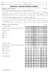 Fonctions affines et linéaires – Examen Evaluation : 3eme Secondaire