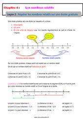 Repérer les nombres relatifs sur une droite graduée – Cours : 1ere Secondaire