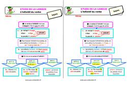 L'infinitif du verbe – Étude de la langue – Cours, Leçon : 3eme Primaire