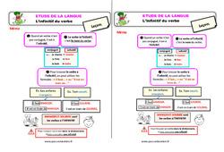 L'infinitif du verbe – Étude de la langue – Cours, Leçon : 2eme Primaire