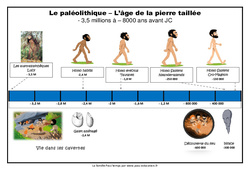 Frise chronologique – Le paléolithique : 3eme, 4eme Primaire