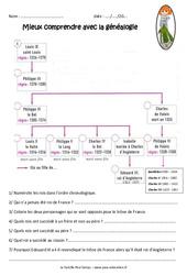 Succession des rois de france durant la guerre de 100 ans – Exercices : 4eme Primaire