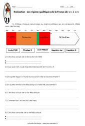 Régimes politiques de la France de 1815 à 1870 – Examen Evaluation : 5eme Primaire