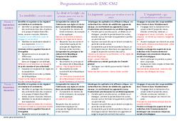 EMC – Enseignement moral et civique – Programmation annuelle : 5eme Primaire