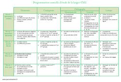Etude de la langue – Programmation annuelle : 4eme Primaire