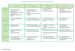 Etude de la langue – Programmation annuelle : 3eme Primaire