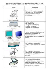 Les différentes parties de l'ordinateur – Informatique – Sciences : 3eme, 4eme, 5eme Primaire
