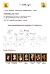 La famille royale – L'arbre généalogique de la Famille Royale d'Angleterre – Civilisation anglaise : 3eme, 4eme, 5eme Primaire
