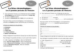 Frise chronologique – Cours, Leçon : 3eme Primaire