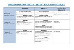 Espace, temps, éducation civique – Progression – programmation : 2eme Primaire