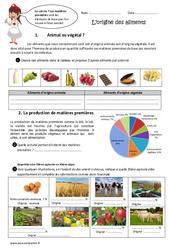 Origine des aliments – Exercices : 4eme, 5eme Primaire