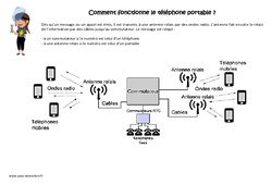 Comment fonctionne le téléphone portable – Exercices : 4eme, 5eme Primaire
