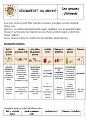 Groupes d'aliments – Exercices – Alimentation – Découverte du monde : 2eme Primaire