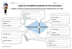 Cerf – volant – Quels sont les différents matériaux? – Exercices : 4eme, 5eme Primaire