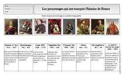 Histoire de france – Exercices 2 – Espace temps : 2eme Primaire