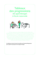 Tableaux de progression des apprentissages à l'école maternelle – Documents officiels : 1ere, 2eme, 3eme Maternelle – Cycle Fondamental