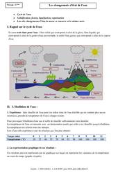 Changements d'état de l'eau – Evaporation – Fusion – Solidification – Cours – Physique – Chimie : 1ere Secondaire