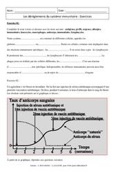 Dérèglements du système immunitaire – Exercices corrigés – Remédiation – SVT : 3eme Secondaire