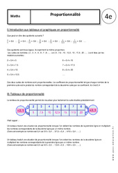 Proportionnalité – Cours : 2eme Secondaire