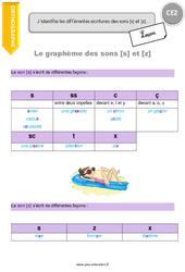 J'identifie les différentes écritures des sons [s] et [z] – CE2 – Leçon
