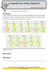 Imparfait des verbes fréquents - CM2 - Soutien scolaire - Aide aux devoirs