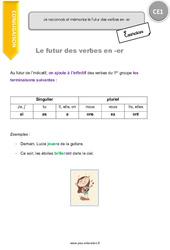 Futur des verbes en -er - CE1 - Leçon