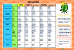 Tableau de conjugaison à plastifier – CE2 – CM1 – CM2 – Outils pour la classe