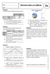 Tableaux – 6ème – Exercices corrigés – Gestion des données