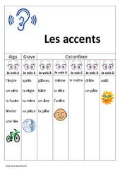 Accents – Aigu - Grave - Circonflexe - Cp -  Ce1 – Affiche pour la classe - Cycle 2