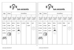 Fiche mémo élève – Accents – Aigu – Grave – Circonflexe –  Cp – Ce1 – Cycle 2