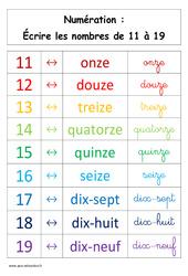 Ecrire les nombres de 11 à 19 – Affiche pour la classe – Cp