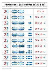 Nombres de 20 à 29 – Affiche pour la classe – Cp – Cycle 2