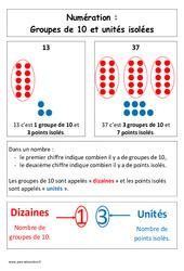Groupes de 10 et unités isolées – Affiche pour la classe – Cp – Cycle 2