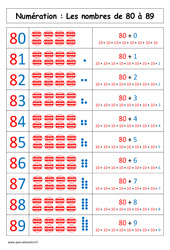 Nombres de 80 à 89 – Affiche pour la classe – Cp – Cycle 2