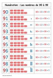 Nombres de 90 à 99 – Affiche pour la classe – Cp – Cycle 2