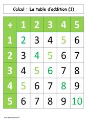 Table d'addition de 1 à 5 – Cp – Affiche pour la classe – Calcul – Cycle 2